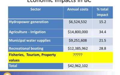 What's the $$$$ impact to BC if Zebra & Quagga mussels are introduced?